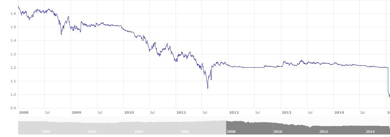 ECBExchangeRateEURvsCHF_01-01-2008_27-01-2015