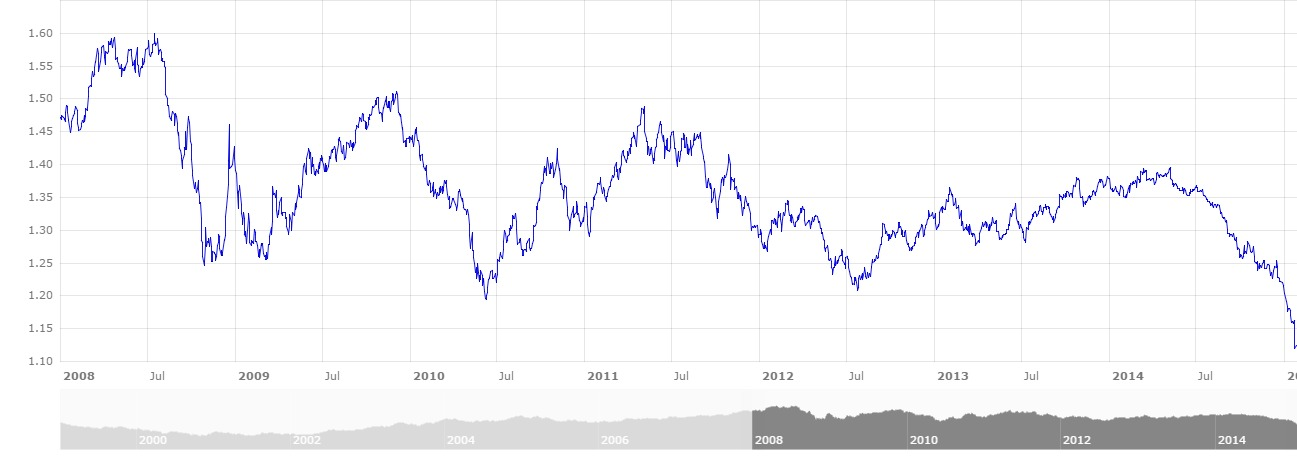 ECBExchangeRateEURvsUSD_01-01-2008_27-01-2015