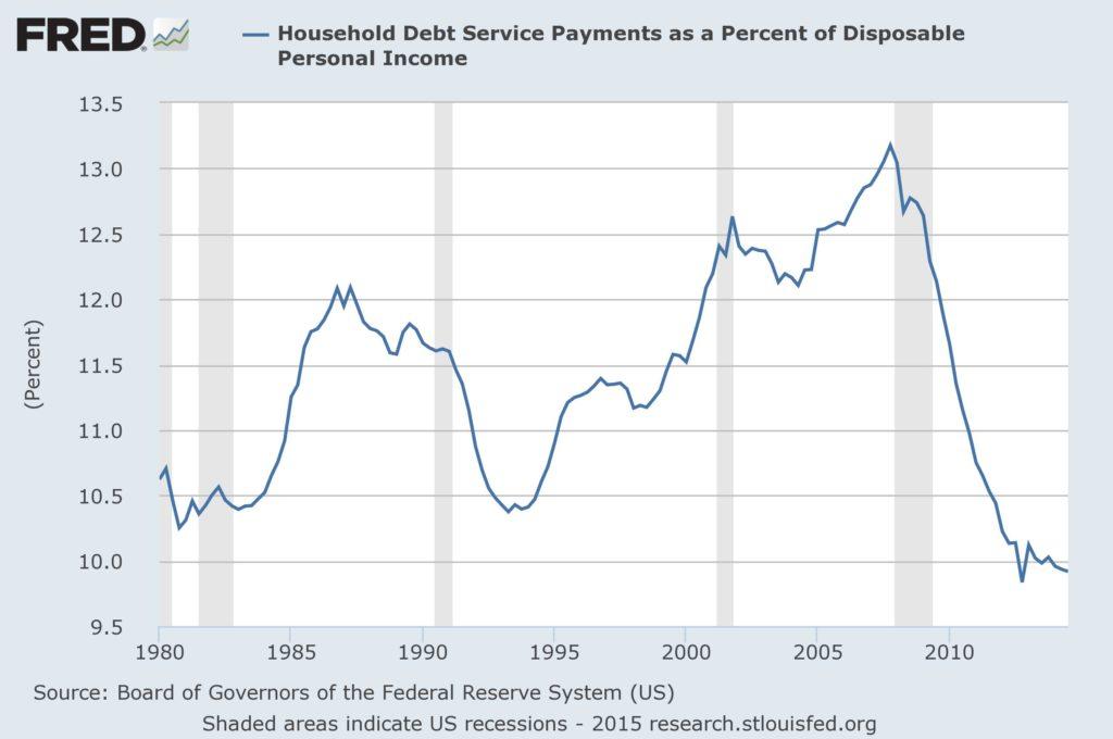 debt_dispincome_ratio